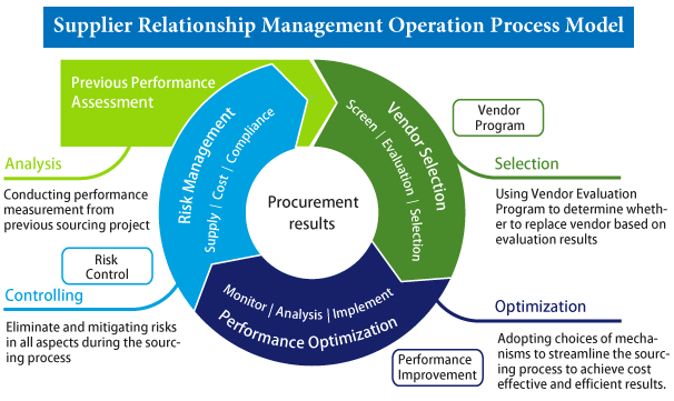 Supplier Management Process supplier management global industrial ...